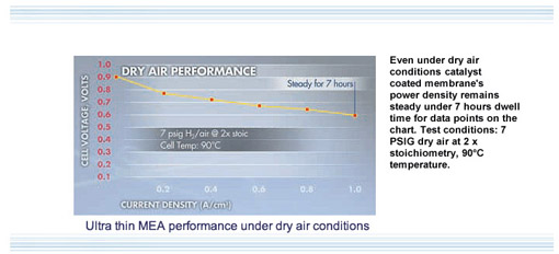 Ultra thin MEA performanc eunder dry air conditions